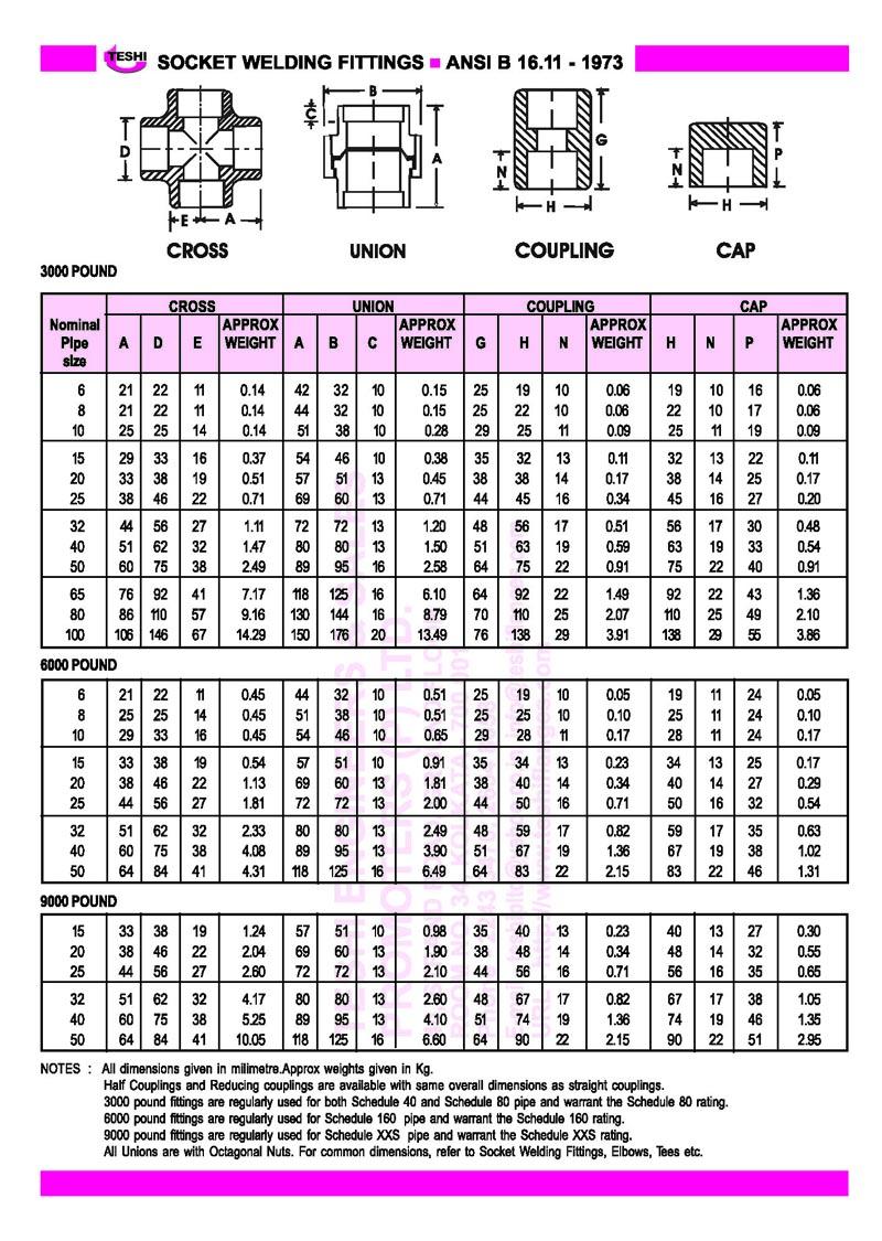 Part P Certificate >> Teshi Engineers & Sales Promoters (P) Ltd.